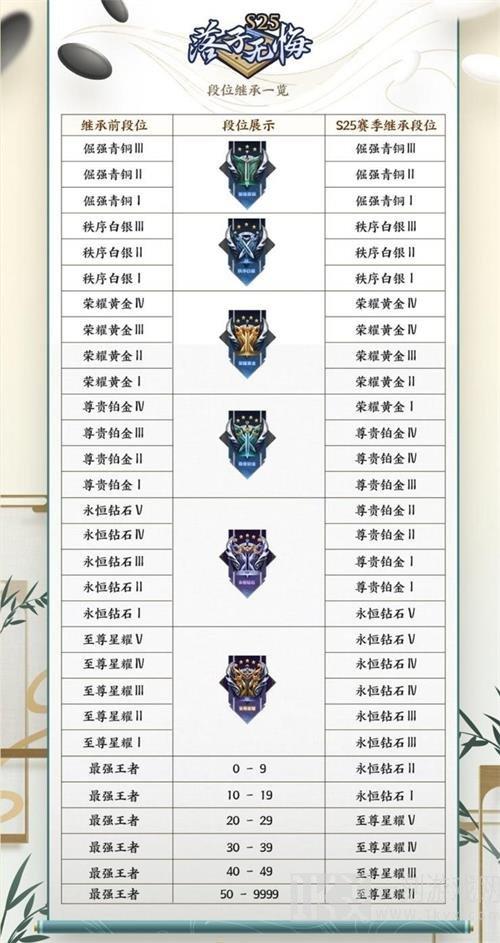 王者荣耀S25赛季段位继承表大全 王者荣耀S25赛季段位继承表详细解析