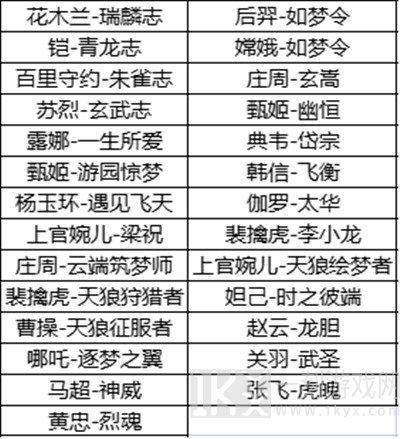 王者荣耀六周年限定皮肤活动参与界面 2021周年返场皮肤投票活动介绍